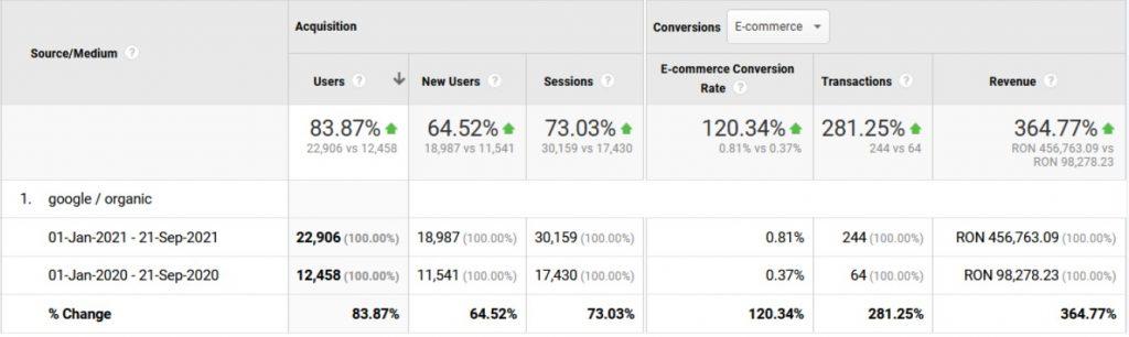 optimizare seo - google analytics